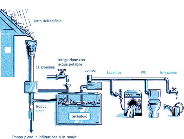 Recupero acque piovane for Quali tubi utilizzare per l impianto idraulico