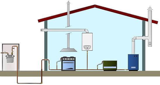 Impianti gas - Impianto gas casa costo ...